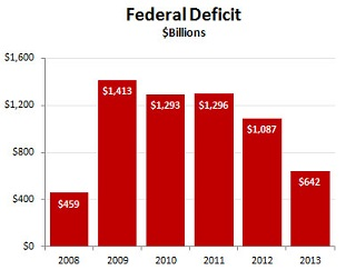 blog_deficit_cbo_2013