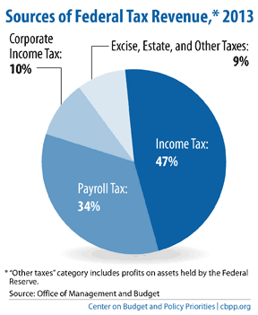 chart u.s. tax revenue 2013
